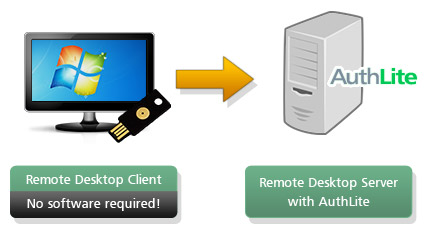 AuthLite Remote Desktop Setup