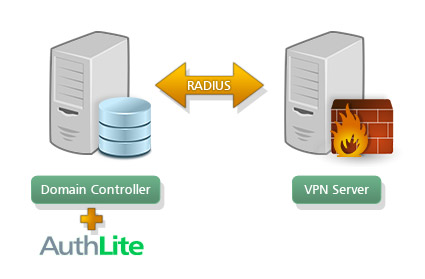 AuthLite VPN Servers